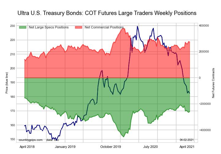 Ultra US Treasury Bonds