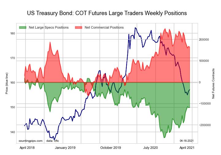 US Treasury Bonds large speculator standing