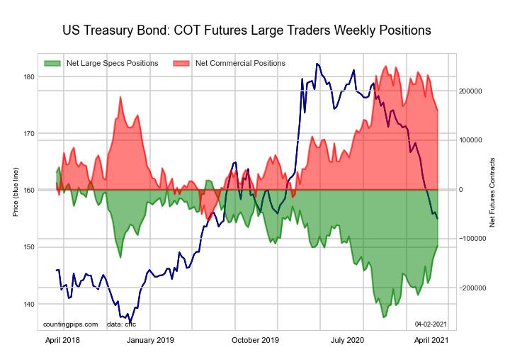 US Treasury Bonds
