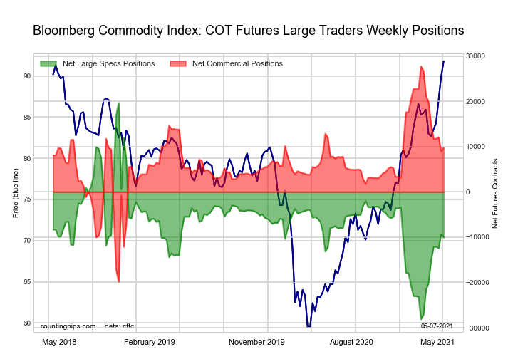 bloomberg commodities index futures cot chart