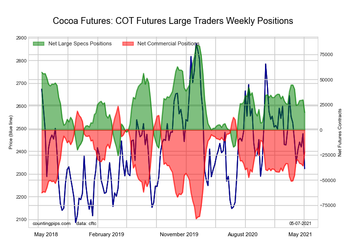 cocoa futures traders commodities chart