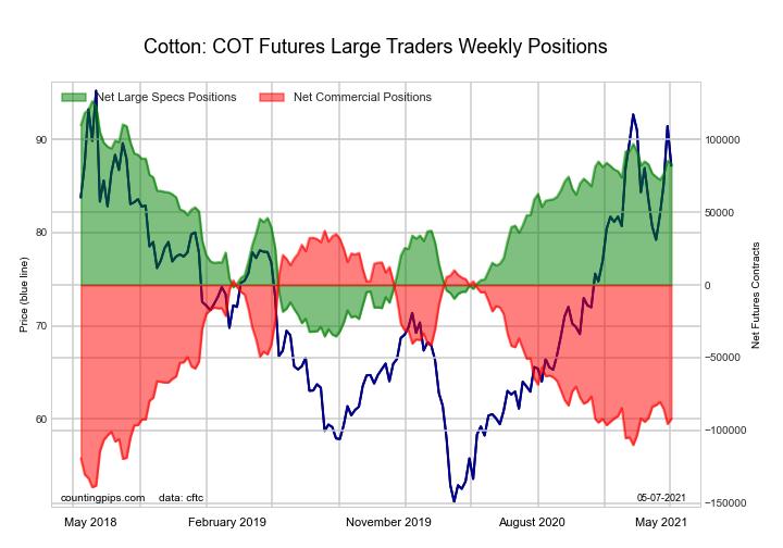 cotton specs commercials futures cot