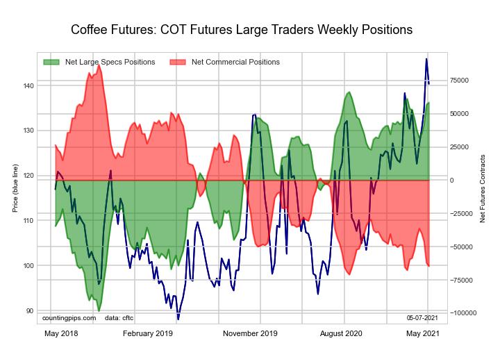 coffee futures python chart matplotlib finance