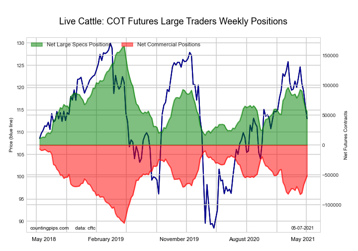 live cattle chart futures cot