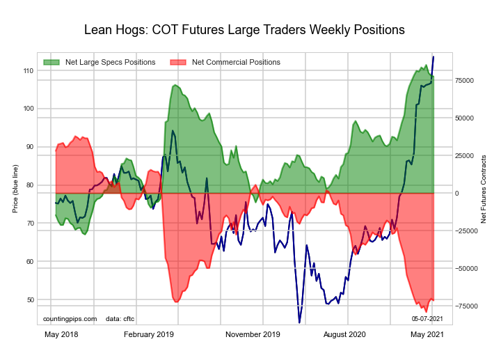 lean hogs futures chart speculators commercial traders