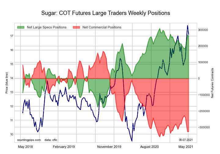 sugar cot futures programming chart graph