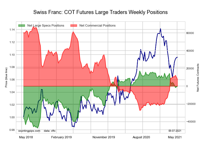 swiss franc currency futures cot