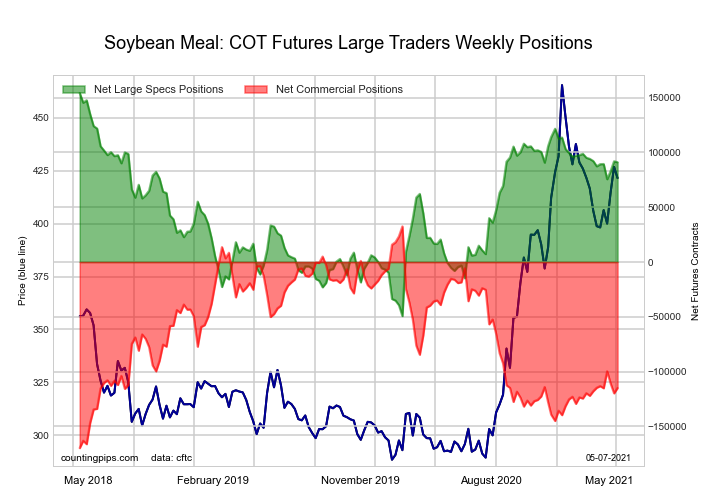 soybean meal python programming chart futures cot