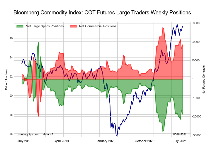 Bloomberg Commodity Index Futures COT Chart