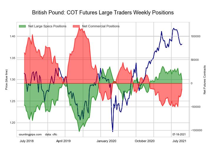5-Year Treasury Bonds Futures COT Chart