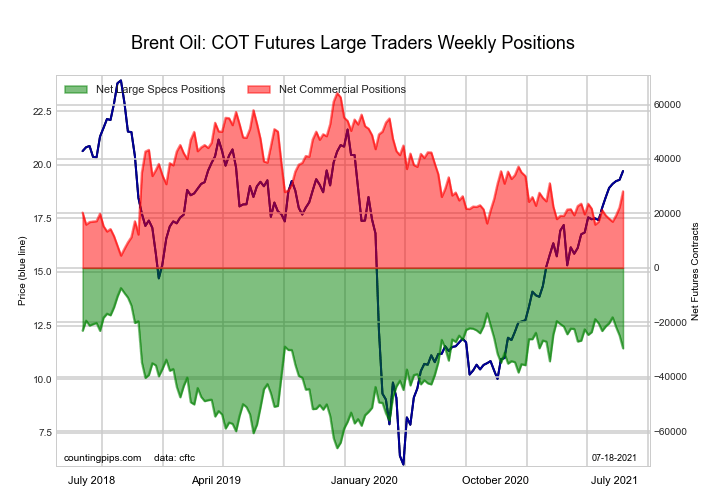 Brent Last Day Crude Oil Futures COT Chart