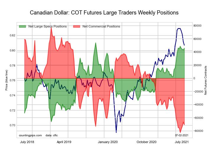 US Year Treasury Notes Long Bonds Futures COT Chart