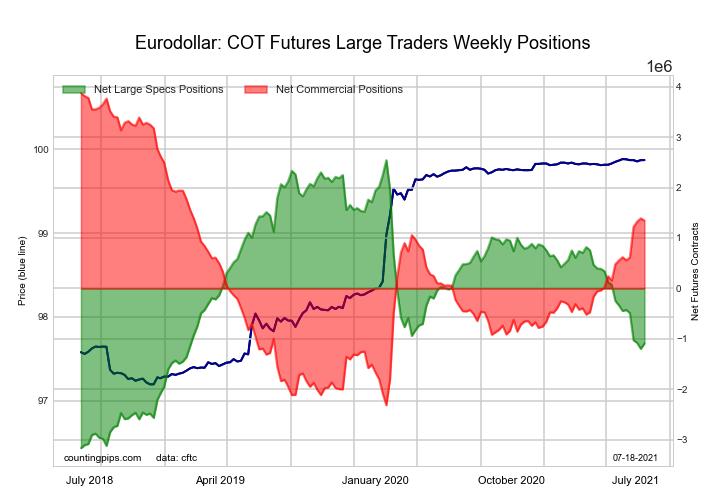 Eurodollar Bonds Futures COT Chart