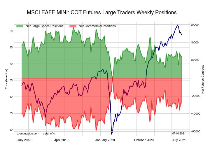Ultra US Year Treasury Notes Long Bonds Futures COT Chart