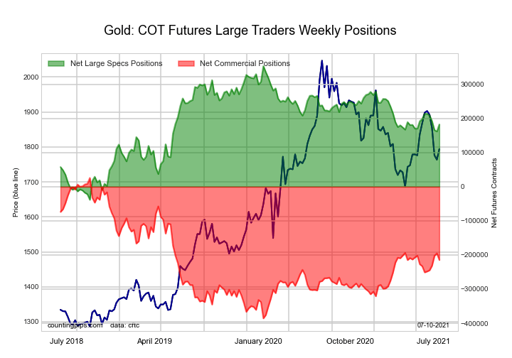 Federal Funds 30-Day Bonds Futures COT Chart