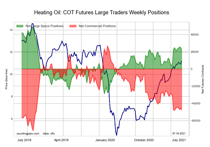 NY Harbor Heating Oil Energy Futures COT Chart