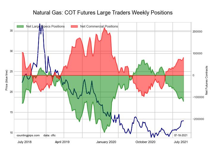 Natural Gas Futures COT Chart