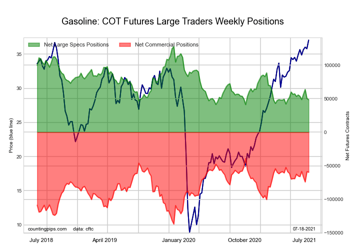 RBOB Gasoline Energy Futures COT Chart