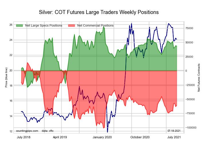 2-Year Treasury Bonds Futures COT Chart