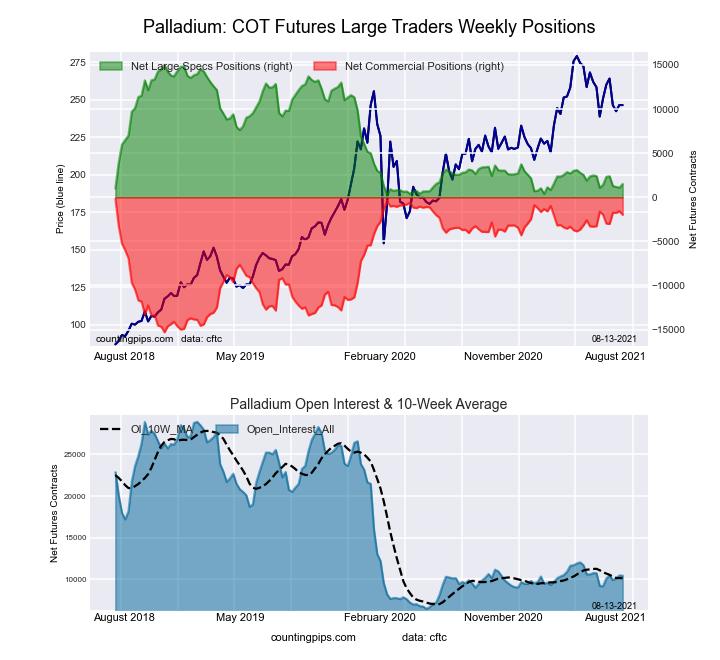 Ultra 10-Year Treasury Notes Bonds Futures COT Chart