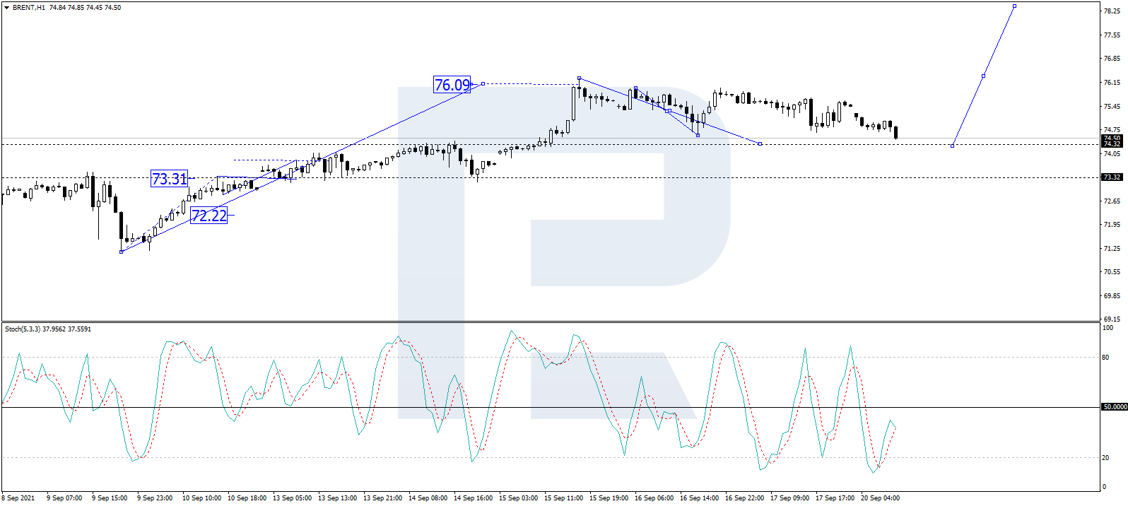 BRENT Oil Trading Chart