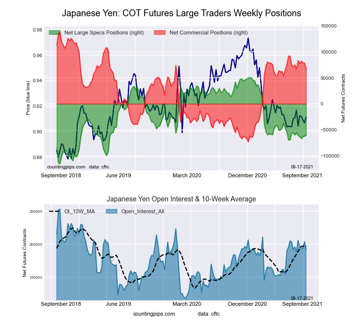 10-Year Treasury Notes Bonds Futures COT Chart