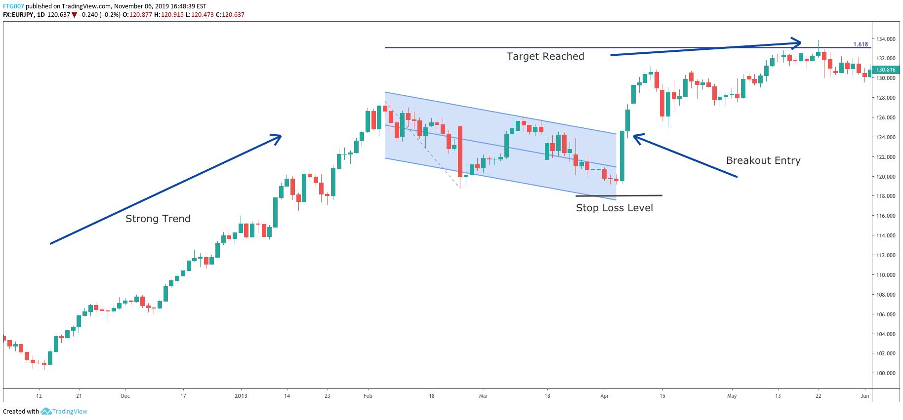 Linear-Regression-Strategy-3-Breakout-Trend