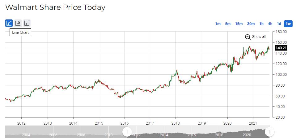 walmart_share_price